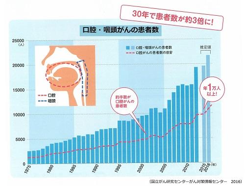 口腔がん 3 500